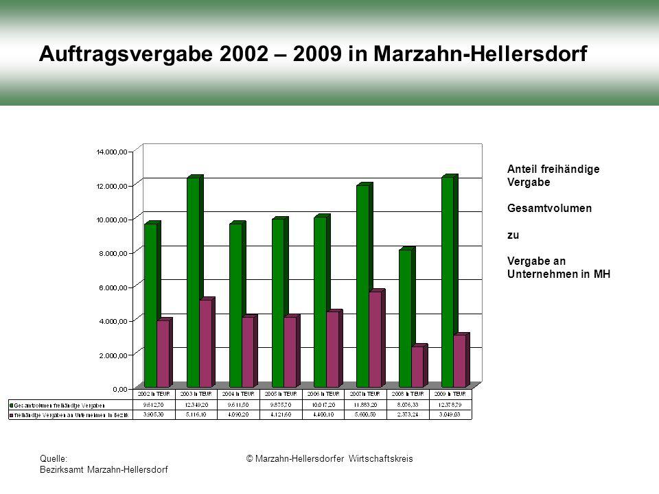 Quelle: Bezirksamt Marzahn-Hellersdorf © Marzahn-Hellersdorfer Wirtschaftskreis Auftragsvergabe 2002 – 2009 in Marzahn-Hellersdorf Anteil freihändige Vergabe Gesamtvolumen zu Vergabe an Unternehmen in MH