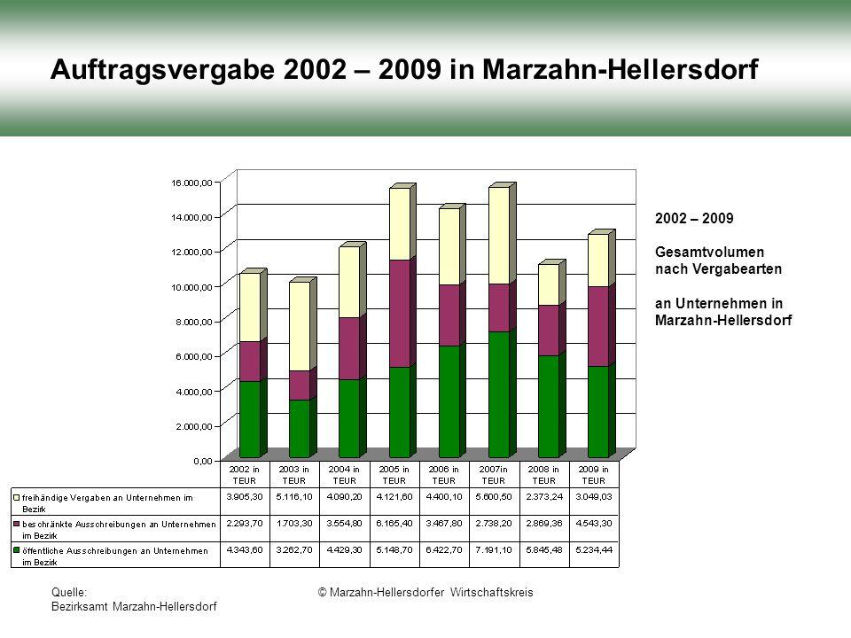 Quelle: Bezirksamt Marzahn-Hellersdorf © Marzahn-Hellersdorfer Wirtschaftskreis Auftragsvergabe 2002 – 2009 in Marzahn-Hellersdorf 2002 – 2009 Gesamtvolumen nach Vergabearten an Unternehmen in Marzahn-Hellersdorf