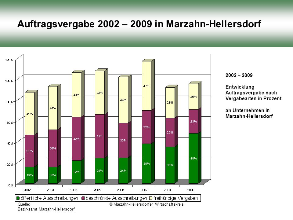 Quelle: Bezirksamt Marzahn-Hellersdorf © Marzahn-Hellersdorfer Wirtschaftskreis Auftragsvergabe 2002 – 2009 in Marzahn-Hellersdorf 2002 – 2009 Entwicklung Auftragsvergabe nach Vergabearten in Prozent an Unternehmen in Marzahn-Hellersdorf