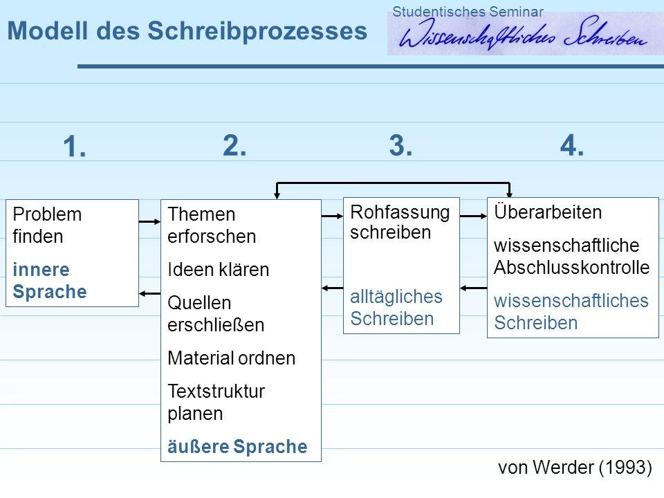 Modell des Schreibprozesses Studentisches Seminar Problem finden innere Sprache 1. Überarbeiten wissenschaftliche Abschlusskontrolle wissenschaftliche