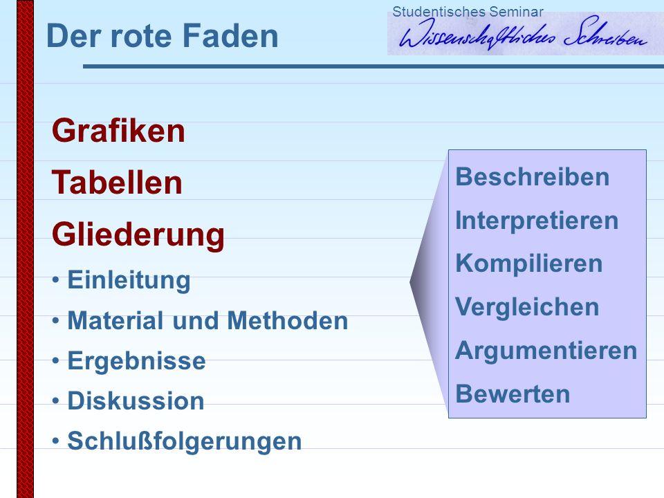Der rote Faden Studentisches Seminar Grafiken Tabellen Gliederung Einleitung Material und Methoden Ergebnisse Diskussion Schlußfolgerungen Beschreiben