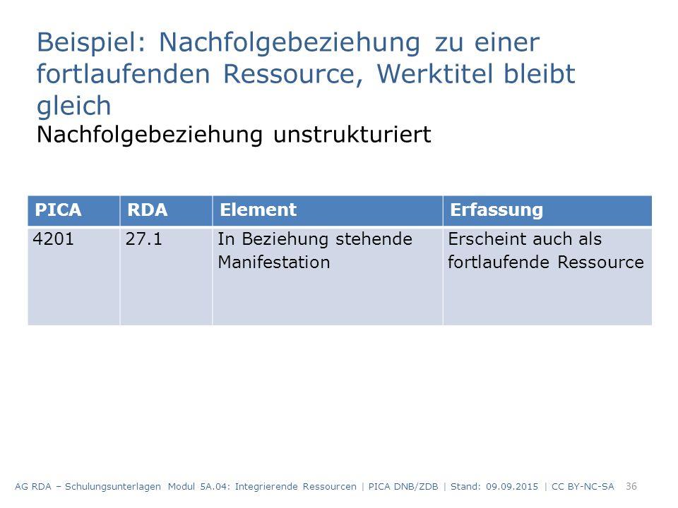 36 PICARDAElementErfassung 420127.1In Beziehung stehende Manifestation Erscheint auch als fortlaufende Ressource AG RDA – Schulungsunterlagen Modul 5A