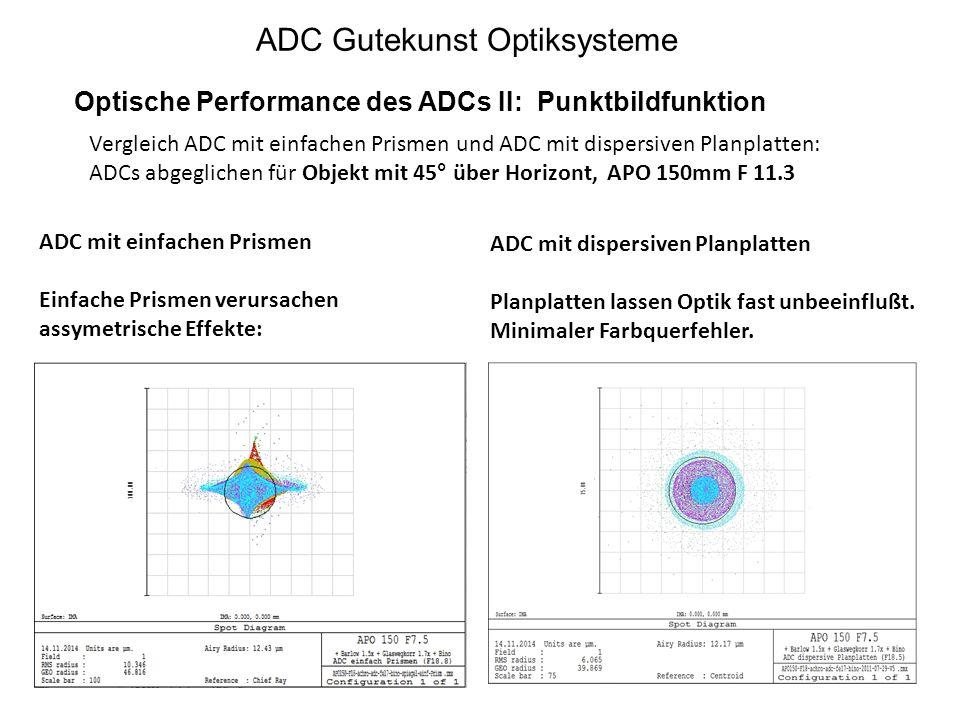 ADC Gutekunst Optiksysteme Optische Performance des ADCs II: Punktbildfunktion ADC mit einfachen Prismen Einfache Prismen verursachen assymetrische Ef