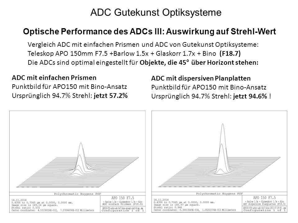 ADC Gutekunst Optiksysteme Optische Performance des ADCs III: Auswirkung auf Strehl-Wert ADC mit einfachen Prismen Punktbild für APO150 mit Bino-Ansat