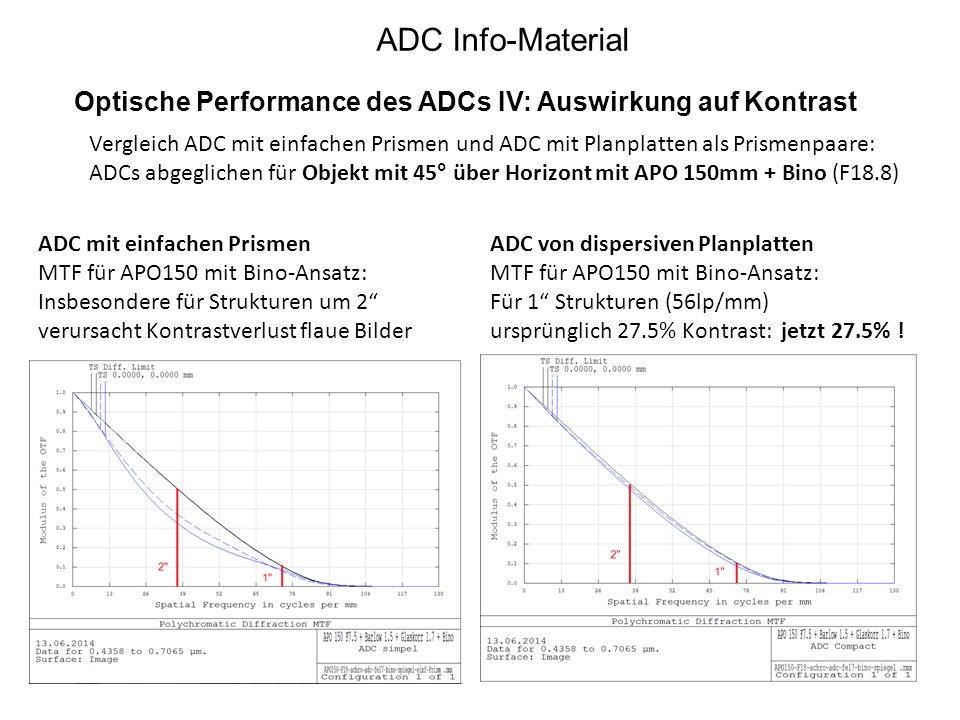 ADC Info-Material Optische Performance des ADCs IV: Auswirkung auf Kontrast ADC mit einfachen Prismen MTF für APO150 mit Bino-Ansatz: Insbesondere für