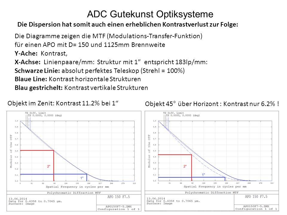 ADC Gutekunst Optiksysteme Die Dispersion hat somit auch einen erheblichen Kontrastverlust zur Folge: Die Diagramme zeigen die MTF (Modulations-Transf