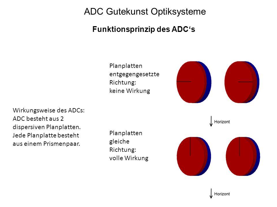 ADC Gutekunst Optiksysteme Funktionsprinzip des ADC's Wirkungsweise des ADCs: ADC besteht aus 2 dispersiven Planplatten. Jede Planplatte besteht aus e