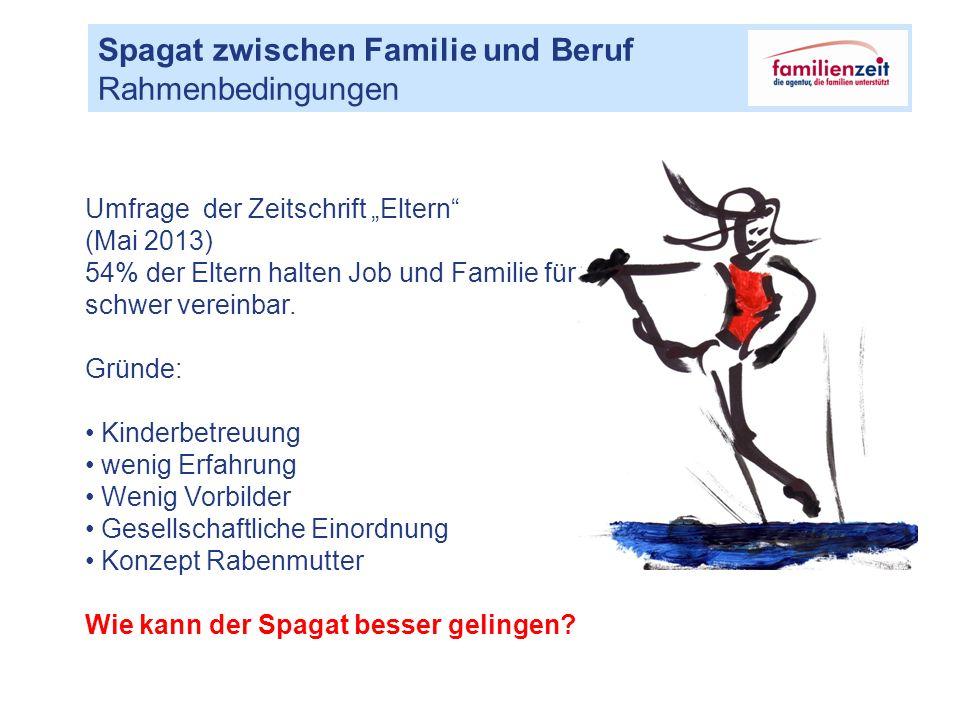 """Spagat zwischen Familie und Beruf Rahmenbedingungen Umfrage der Zeitschrift """"Eltern (Mai 2013) 54% der Eltern halten Job und Familie für schwer vereinbar."""