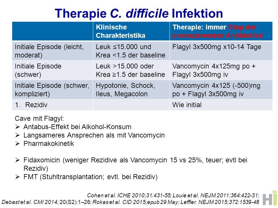 Therapie C. difficile Infektion Cohen et al. ICHE 2010;31:431-55; Louie et al. NEJM 2011;364:422-31; Debast et al. CMI 2014; 20(S2):1–26; Rokas et al.