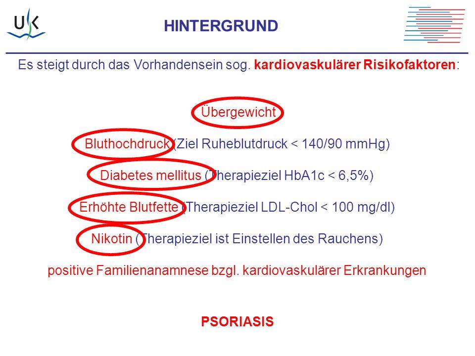 HINTERGRUND Es steigt durch das Vorhandensein sog. kardiovaskulärer Risikofaktoren: Übergewicht Bluthochdruck (Ziel Ruheblutdruck < 140/90 mmHg) Diabe