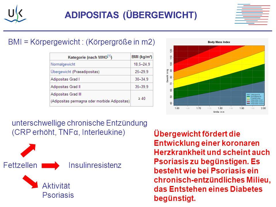 ADIPOSITAS (ÜBERGEWICHT) unterschwellige chronische Entzündung (CRP erhöht, TNFα, Interleukine) FettzellenInsulinresistenz Aktivität Psoriasis Übergew