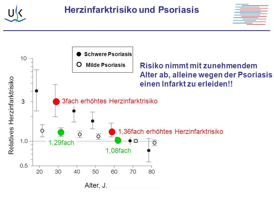 Herzinfarktrisiko und Psoriasis Relatives Herzinfarktrisiko Alter, J. 3 3fach erhöhtes Herzinfarktrisiko 1,36fach erhöhtes Herzinfarktrisiko 1,29fach1