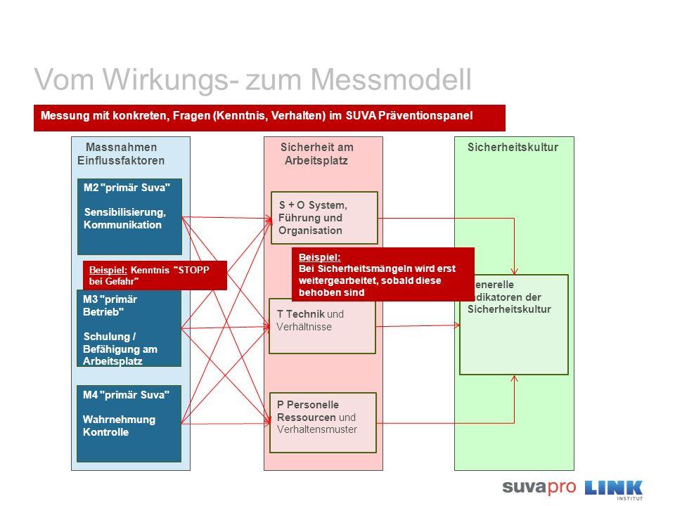 Vom Wirkungs- zum Messmodell Massnahmen Einflussfaktoren M2