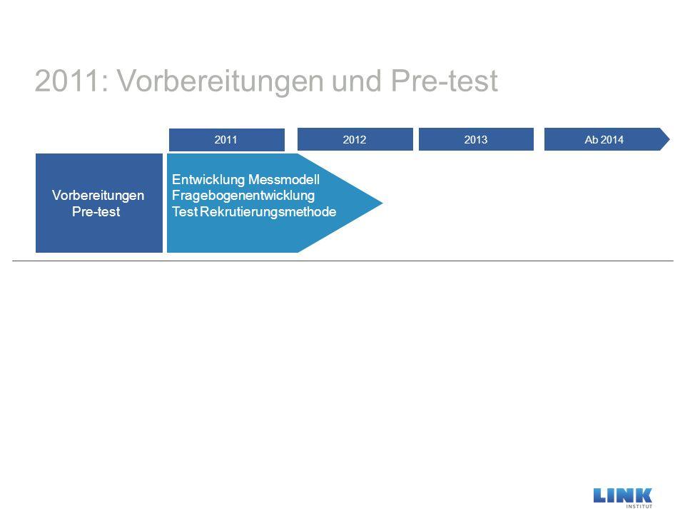 2011: Vorbereitungen und Pre-test Vorbereitungen Pre-test Ab 20142013 Entwicklung Messmodell Fragebogenentwicklung Test Rekrutierungsmethode 2012 2011