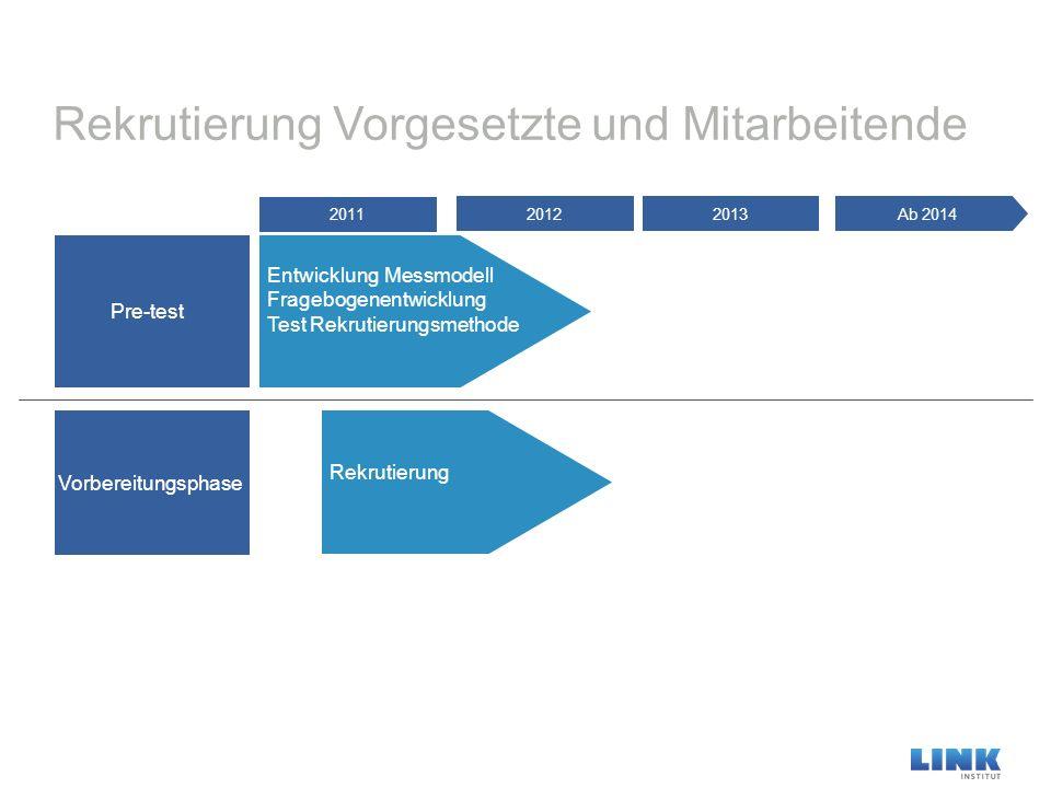 Rekrutierung Vorgesetzte und Mitarbeitende Pre-test Ab 201420132012 2011 Vorbereitungsphase Rekrutierung Entwicklung Messmodell Fragebogenentwicklung Test Rekrutierungsmethode