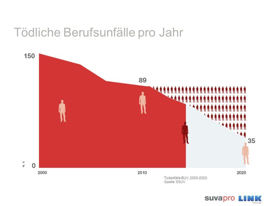 Tödliche Berufsunfälle pro Jahr Todesfälle BUV, 2000-2020 Quelle: SSUV