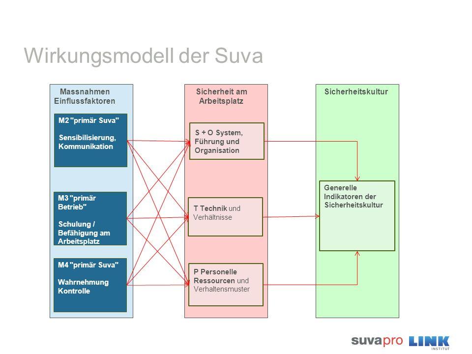 Wirkungsmodell der Suva Massnahmen Einflussfaktoren M2