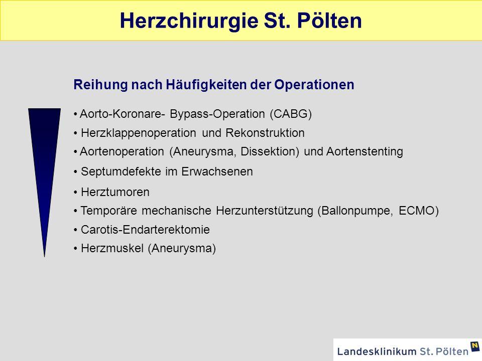 Statistik 2006 (Österreich) Gesamte Operationen:6714 ACBP2721 Klappen-OP1979 Klappen-OP mit ACBP 754 Kongenitale-OP 564 Aortenaneurysma 288 ACBP ohne HLM 225 HTX 50 Herzchirurgie in Österreich 81% des Gesamtvolumens