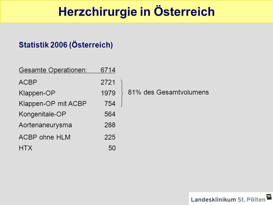 Outcome Operative Mortalität 1-3% 10 Jahresüberleben80% 10 Jahre Anginafreiheit50% 15 Jahre LIMA offen90% 10 Jahre Vene offen50%