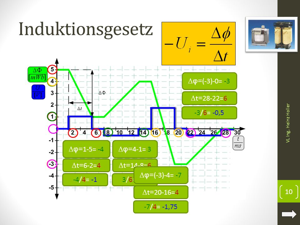 Induktionsgesetz 10 VL Ing. Heinz Holler ∆φ= 1-5= -4 ∆ t = 6-2=4 -4/4= -1 ∆φ= 4-1= 3 ∆ t = 14-8=6 3/6= 0,5 ∆φ= (-3)-4= -7 ∆ t = 20-16=4 -7/4= -1,75 ∆φ