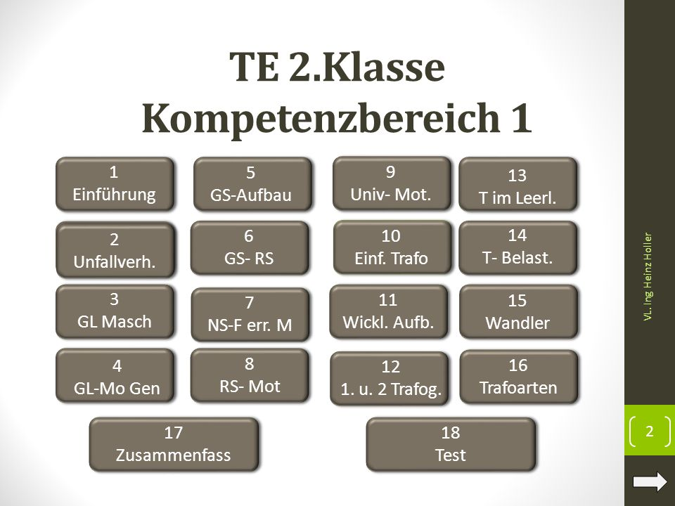 TE 2.Klasse Kompetenzbereich 1 1 Einführung 2 3 GL Masch 4 GL-Mo Gen 5 GS-Aufbau 6 GS- RS 8 RS- Mot 9 Univ- Mot. 10 Einf. Trafo 11 Wickl. Aufb. 13 T i