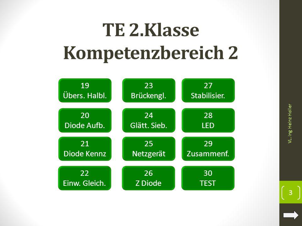 TE 2.Klasse Kompetenzbereich 2 19 Übers. Halbl. VL. Ing Heinz Holler 3 20 Diode Aufb. 21 Diode Kennz 22 Einw. Gleich. 23 Brückengl. 24 Glätt. Sieb. 25