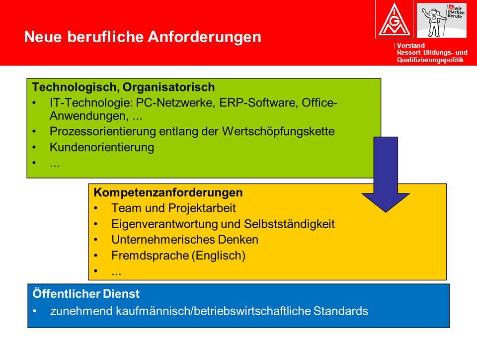 Vorstand Ressort Bildungs- und Qualifizierungspolitik Neue berufliche Anforderungen