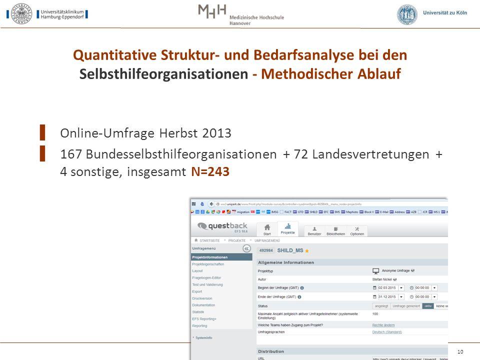 Quantitative Struktur- und Bedarfsanalyse bei den Selbsthilfeorganisationen - Methodischer Ablauf ▌ Online-Umfrage Herbst 2013 ▌ 167 Bundesselbsthilfe