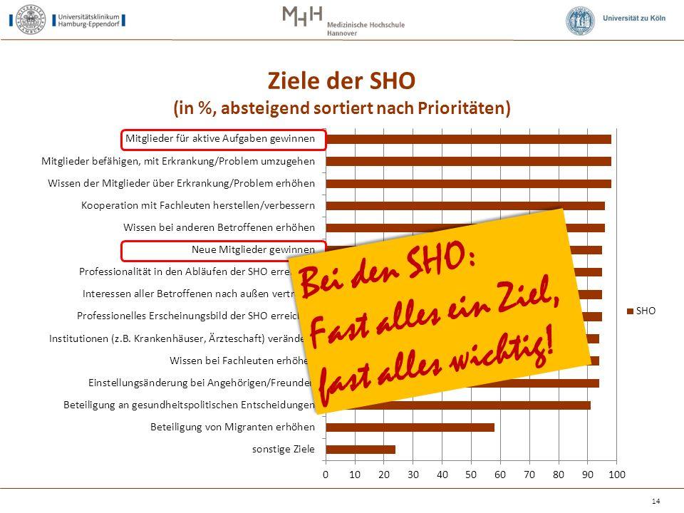 Ziele der SHO (in %, absteigend sortiert nach Prioritäten) 14 Bei den SHO: Fast alles ein Ziel, fast alles wichtig! Bei den SHO: Fast alles ein Ziel,