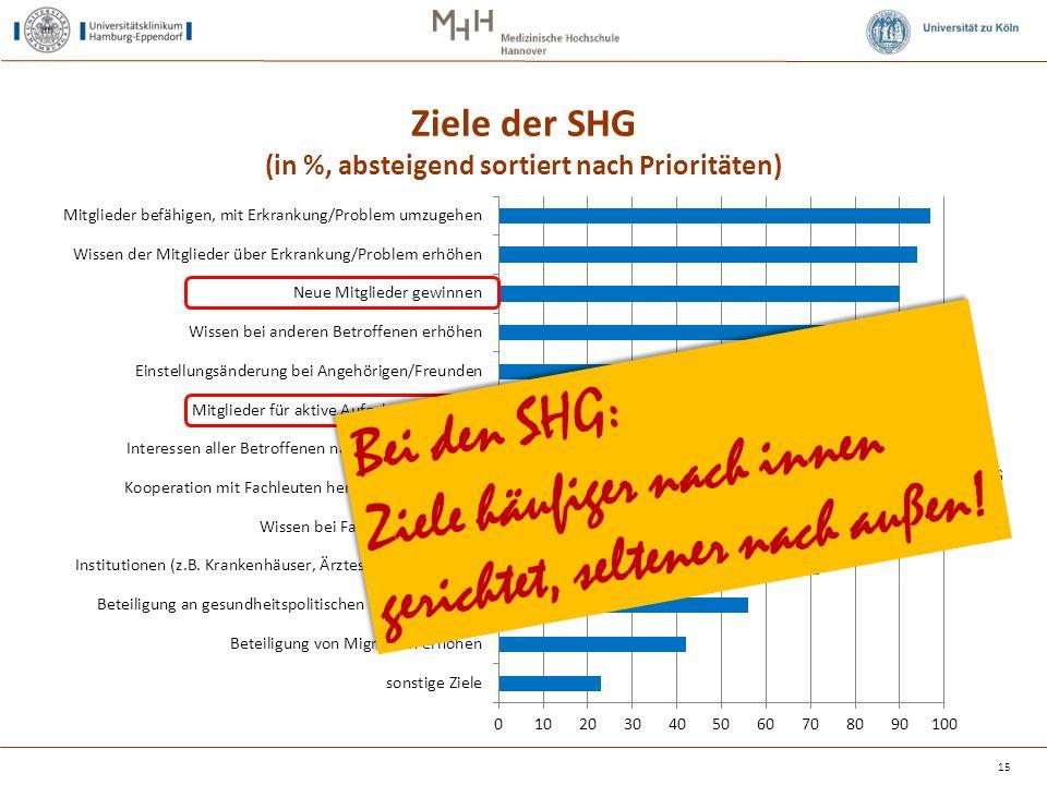 Ziele der SHG (in %, absteigend sortiert nach Prioritäten) 15 Bei den SHG: Ziele häufiger nach innen gerichtet, seltener nach außen.
