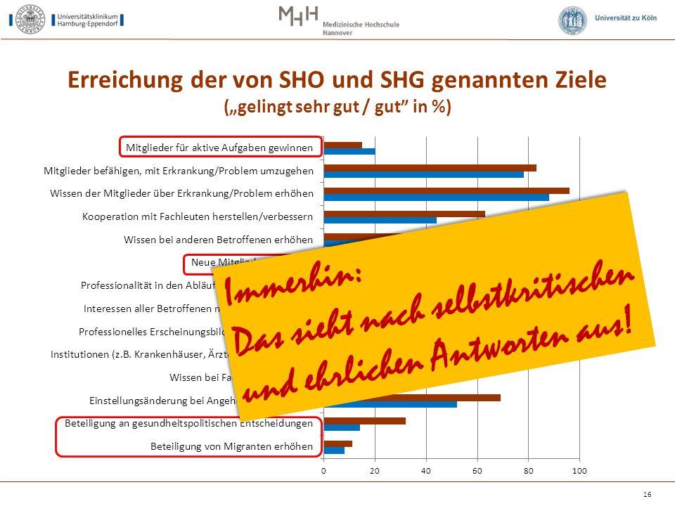 """Erreichung der von SHO und SHG genannten Ziele (""""gelingt sehr gut / gut in %) 16 --- nicht gefragt --- Immerhin: Das sieht nach selbstkritischen und ehrlichen Antworten aus."""