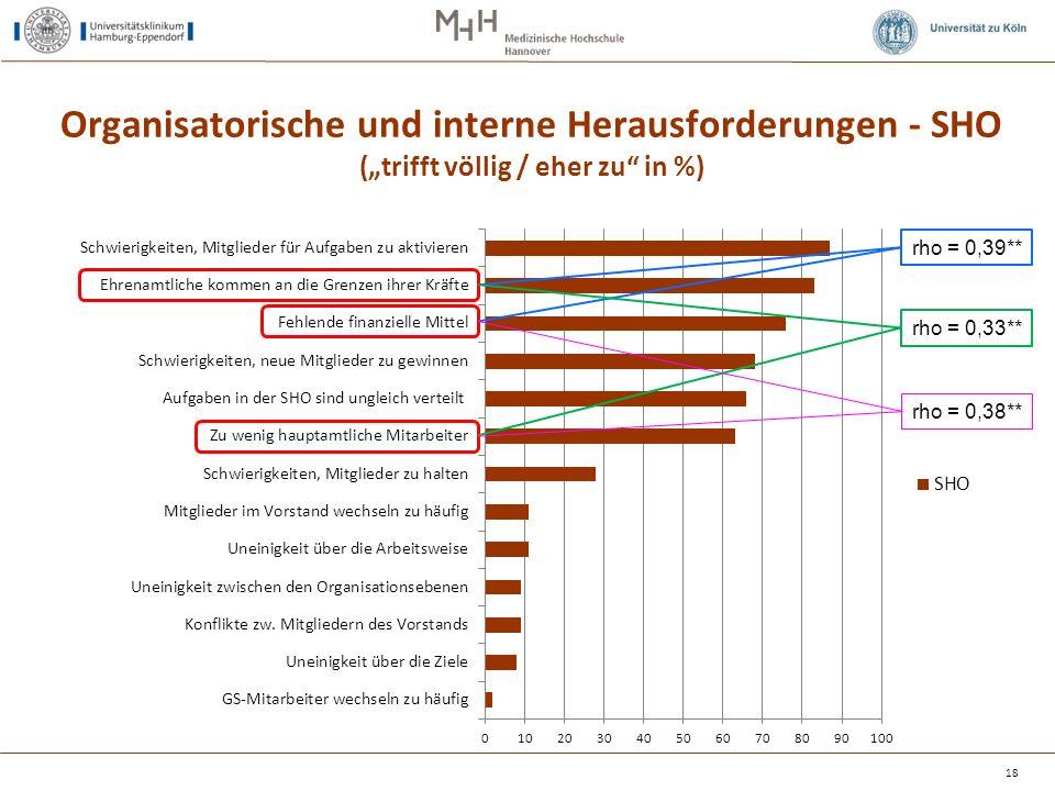 """Organisatorische und interne Herausforderungen - SHO (""""trifft völlig / eher zu"""" in %) 18 rho = 0,39** rho = 0,33** rho = 0,38**"""