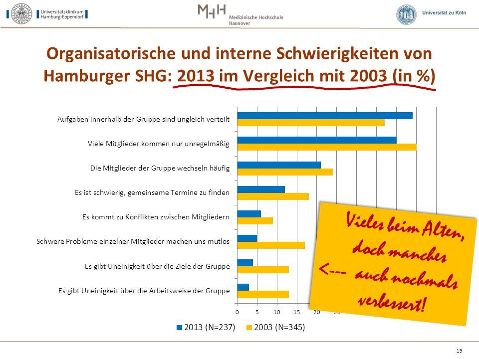 Organisatorische und interne Schwierigkeiten von Hamburger SHG: 2013 im Vergleich mit 2003 (in %) 19 Vieles beim Alten, doch manches <--- auch nochmals verbessert!