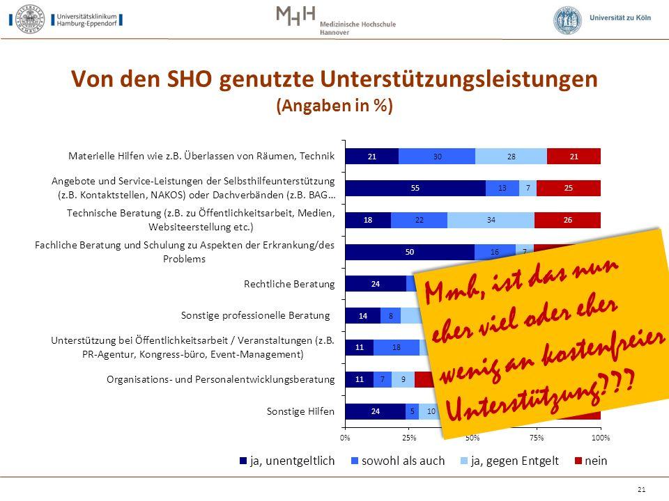 Von den SHO genutzte Unterstützungsleistungen (Angaben in %) 21 Mmh, ist das nun eher viel oder eher wenig an kostenfreier Unterstützung