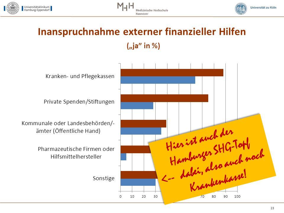 """Inanspruchnahme externer finanzieller Hilfen (""""ja"""" in %) 23 Hier ist auch der Hamburger SHG-Topf <-- dabei, also auch noch Krankenkasse!"""