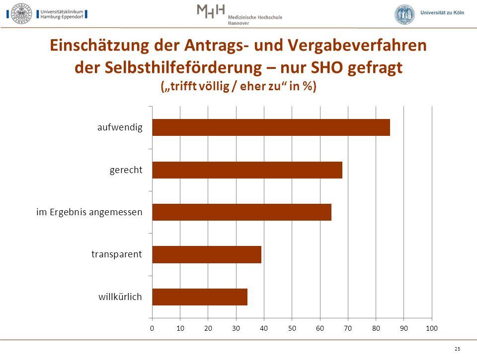 """Einschätzung der Antrags- und Vergabeverfahren der Selbsthilfeförderung – nur SHO gefragt (""""trifft völlig / eher zu in %) 25"""