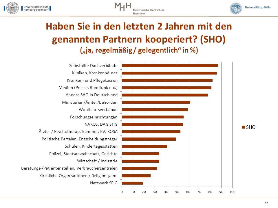 """Haben Sie in den letzten 2 Jahren mit den genannten Partnern kooperiert? (SHO) (""""ja, regelmäßig / gelegentlich"""" in %) 28"""