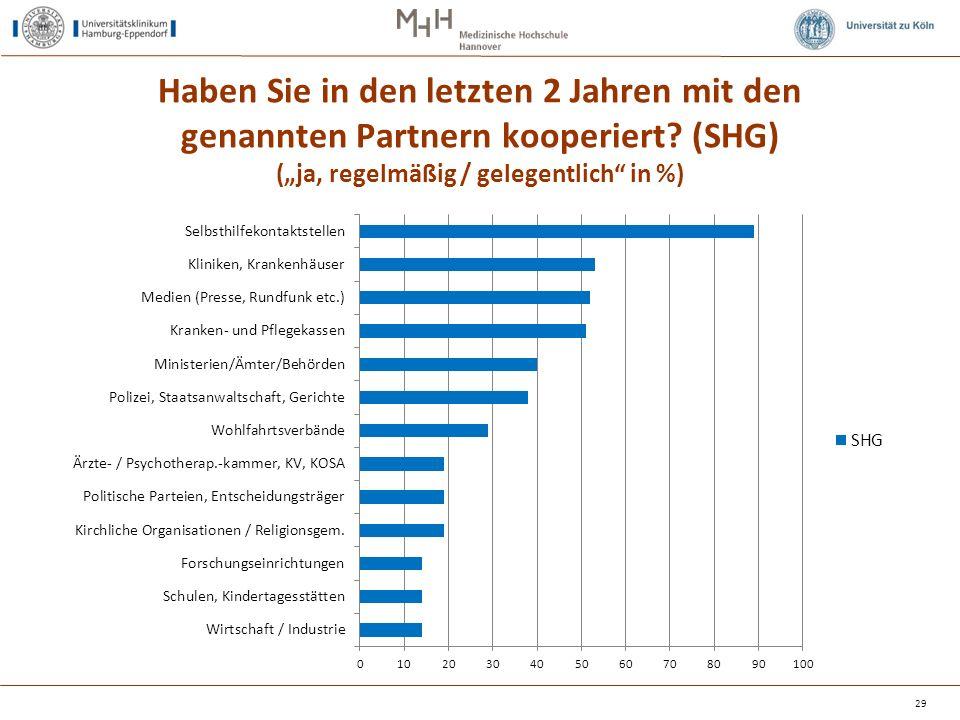 """Haben Sie in den letzten 2 Jahren mit den genannten Partnern kooperiert? (SHG) (""""ja, regelmäßig / gelegentlich"""" in %) 29"""