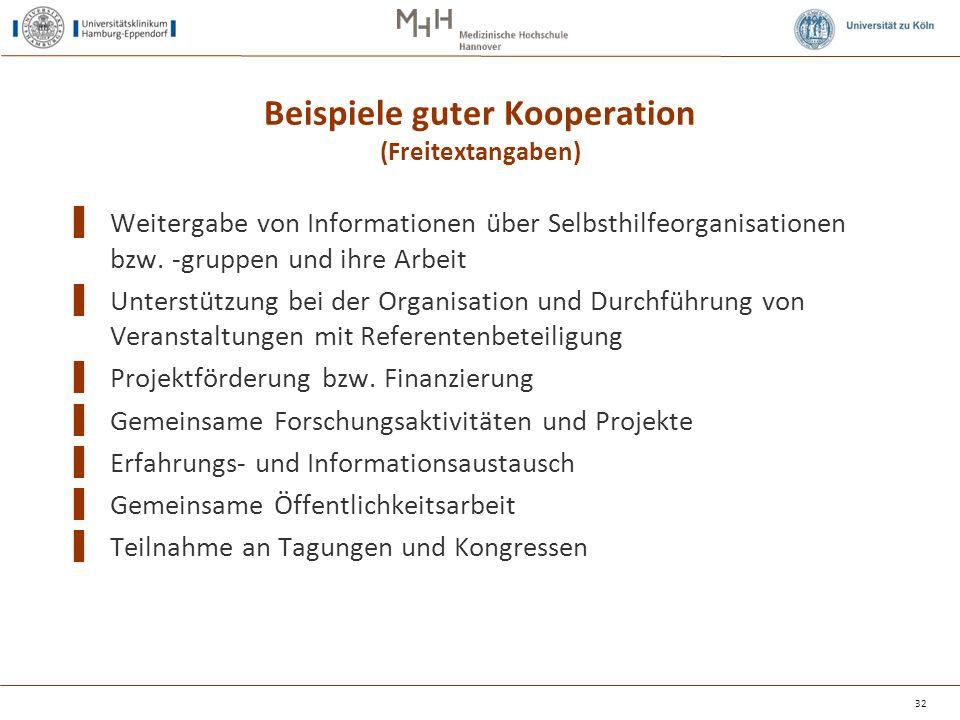 Beispiele guter Kooperation (Freitextangaben) ▌ Weitergabe von Informationen über Selbsthilfeorganisationen bzw. -gruppen und ihre Arbeit ▌ Unterstütz