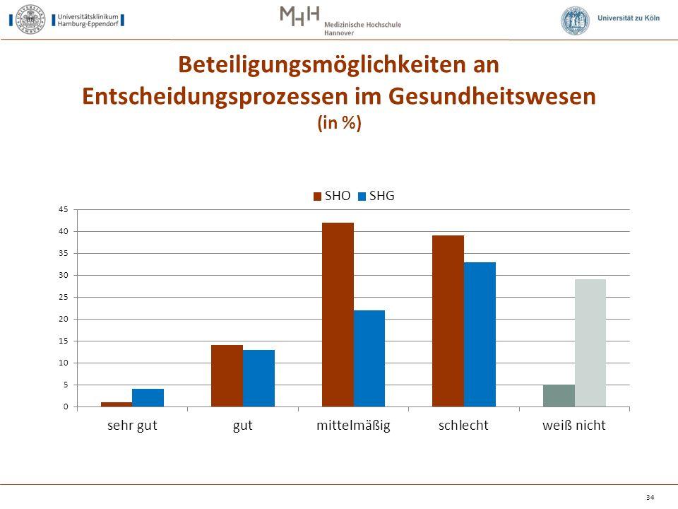 Beteiligungsmöglichkeiten an Entscheidungsprozessen im Gesundheitswesen (in %) 34