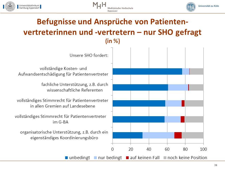 Befugnisse und Ansprüche von Patienten- vertreterinnen und -vertretern – nur SHO gefragt (in %) 36
