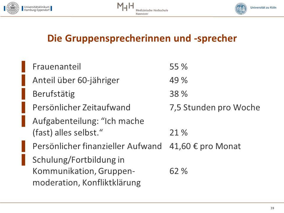 Die Gruppensprecherinnen und -sprecher ▌ Frauenanteil55 % ▌ Anteil über 60-jähriger49 % ▌ Berufstätig38 % ▌ Persönlicher Zeitaufwand 7,5 Stunden pro W