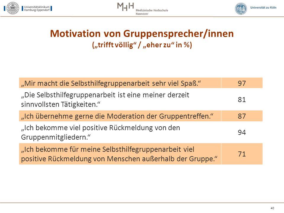 """Motivation von Gruppensprecher/innen (""""trifft völlig"""" / """"eher zu"""" in %) """"Mir macht die Selbsthilfegruppenarbeit sehr viel Spaß.""""97 """"Die Selbsthilfegru"""
