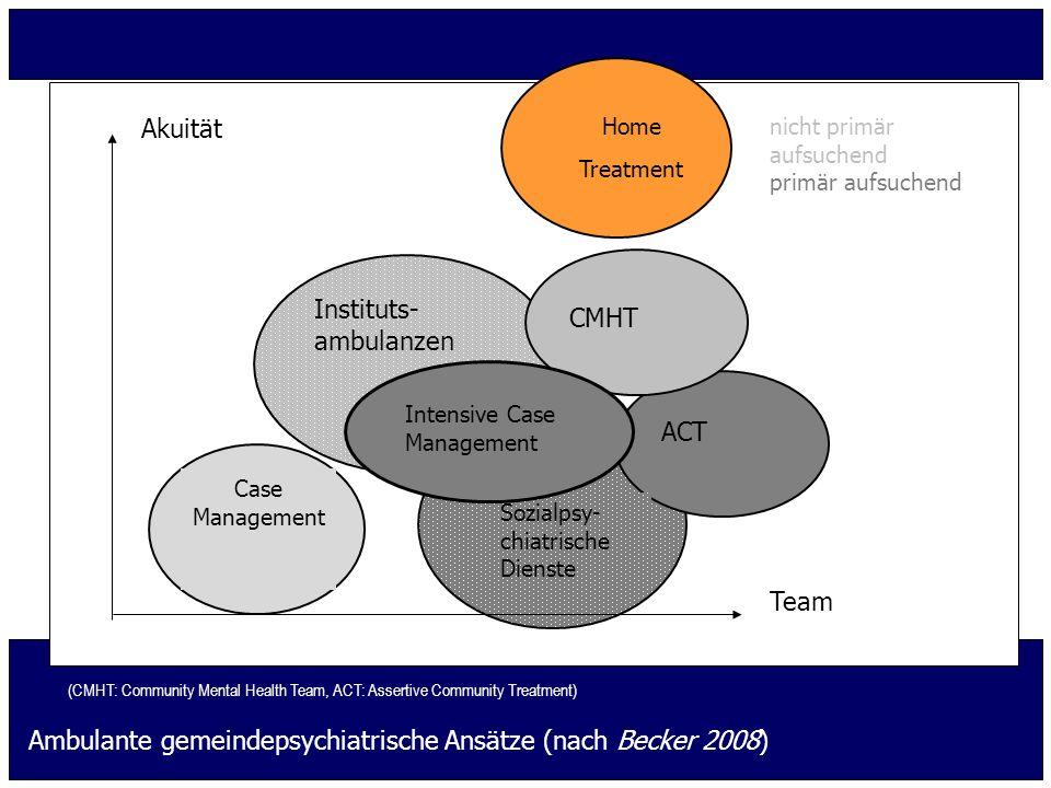 Ambulante gemeindepsychiatrische Ansätze (nach Becker 2008) nicht primär aufsuchend primär aufsuchend Home Treatment ACT Sozialpsy- chiatrische Dienst