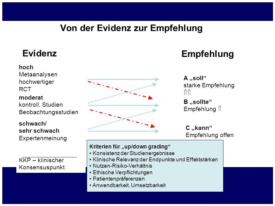 Von der Evidenz zur Empfehlung Evidenz Empfehlung hoch Metaanalysen hochwertiger RCT moderat kontroll. Studien Beobachtungsstudien schwach/ sehr schwa