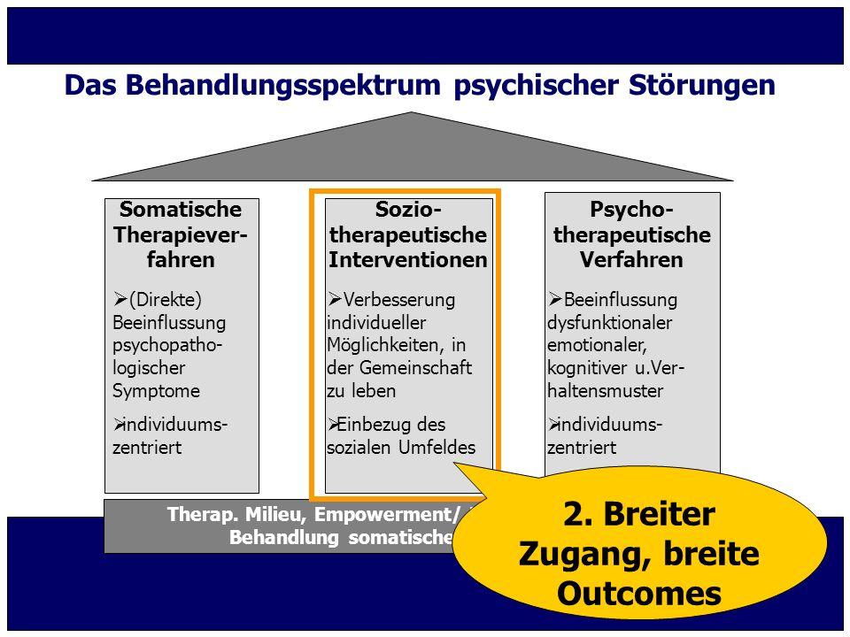 Effekte von Akutbehandlung im häuslichen Umfeld (Home Treatment) Metaanalyse Cochrane Review Metaanalyse NICE-Leitlinie Schizophrenie Randomisierte kontrollierte Studie Joy 2006NICE 2009Johnson 2005 McCrone 2009 Krankheitsassoziierte Merkmale  Sterbefälle ~~~  Symptomschwere +++  Allgemeinzustand ~+k.A.