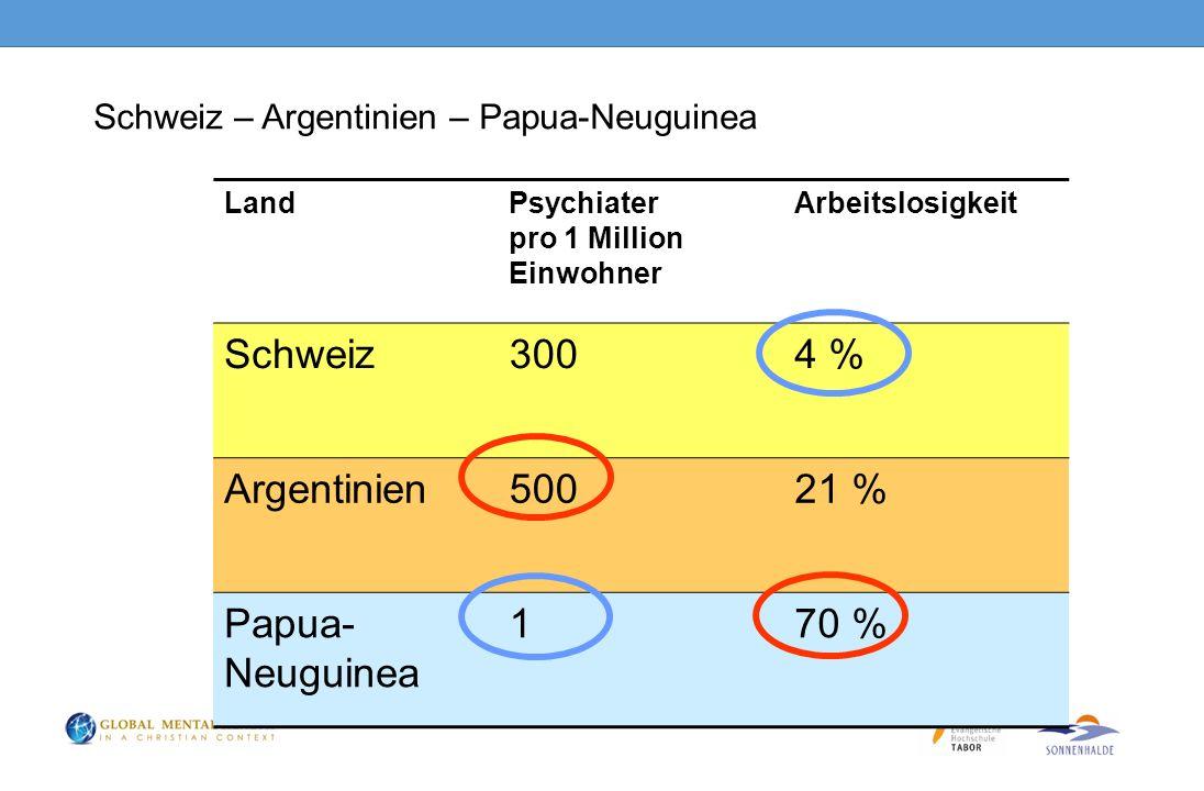 Schweiz – Argentinien – Papua-Neuguinea LandPsychiater pro 1 Million Einwohner Arbeitslosigkeit Schweiz3004 % Argentinien50021 % Papua- Neuguinea 170 %