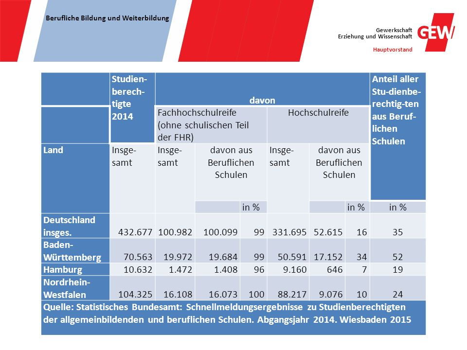 Gewerkschaft Erziehung und Wissenschaft Hauptvorstand Berufliche Bildung und Weiterbildung Studien- berech- tigte 2014 davon Anteil aller Stu-dienbe-