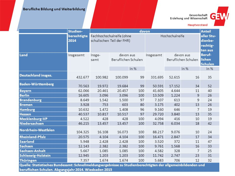 Gewerkschaft Erziehung und Wissenschaft Hauptvorstand Berufliche Bildung und Weiterbildung Studien- berechtigte 2014 davon Anteil aller Stu- dienbe- r