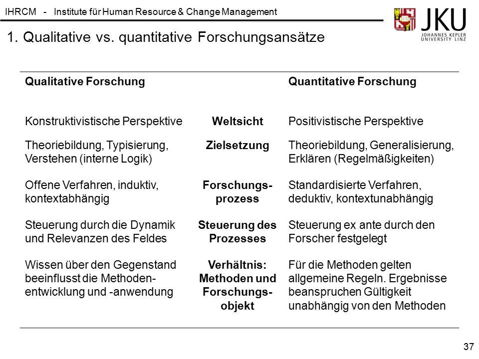 IHRCM - Institute für Human Resource & Change Management 1. Qualitative vs. quantitative Forschungsansätze Qualitative ForschungQuantitative Forschung
